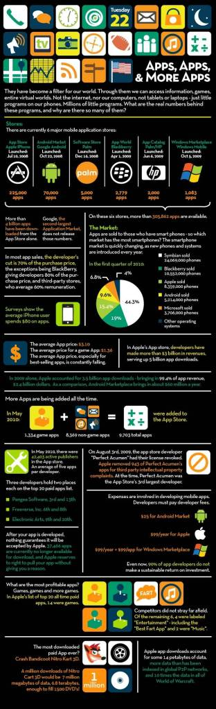 Mobile Apps Information